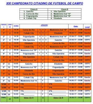 Tabela de Resultado dos jogos